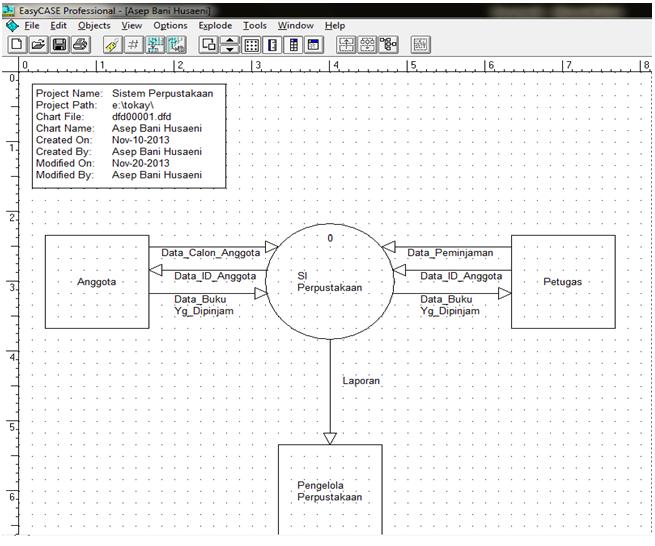 Tutorial kampus kumpulan tutorial diagram konteks ccuart Images