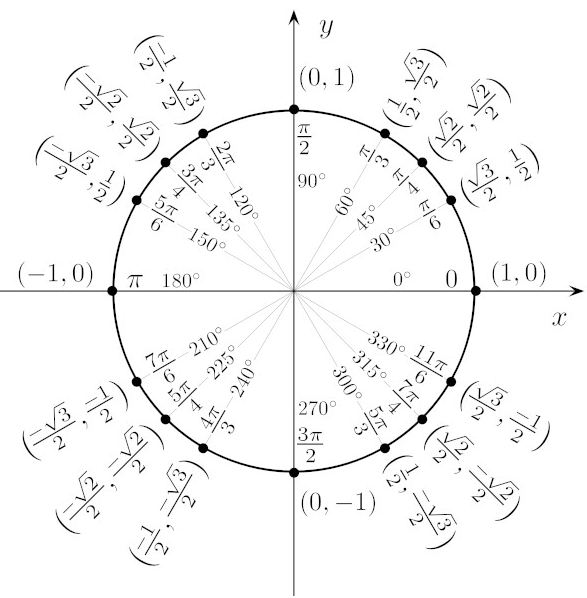 How to remember the Unit Circle - Moomoomath
