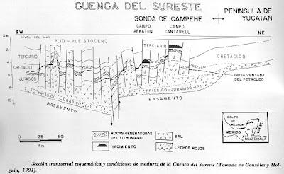 detalles de la cuenca sedimentaria del sureste en mexico