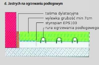 WYLEWKI KRAKÓW | www.wylewki-krakow.eu