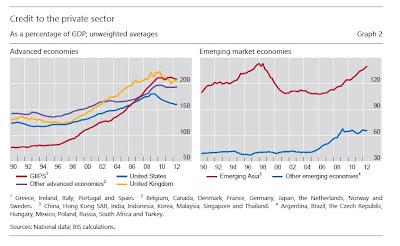 Crédito del sector privado a nivel mundial en 2012