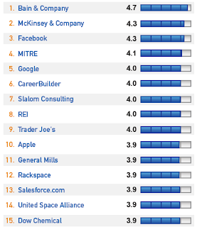 Top 50 Best Places to work in 2012