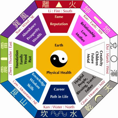 8 Powerful Feng Shui Cures For Love And Romance LinkedIn