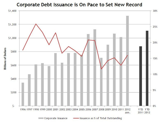 Bond Issuance per Year