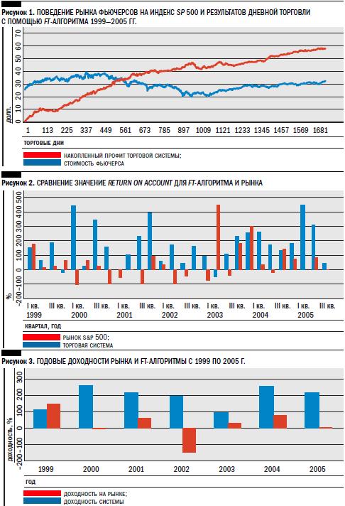 Фондовые брокеры и дилеры