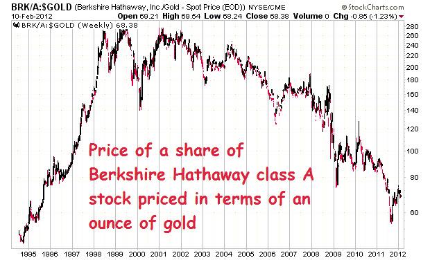 l'or et l'inflation - taux d'intérêts , obligations et actions Untitled