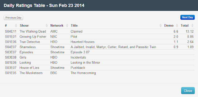 Final Adjusted TV Ratings for Sunday 23rd February 2014