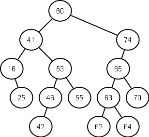 Simple Binary Search Tree