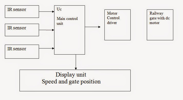 Project On Automatic Railway Crossing System Free Final