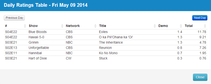 Final Adjusted TV Ratings for Friday 9th May 2014