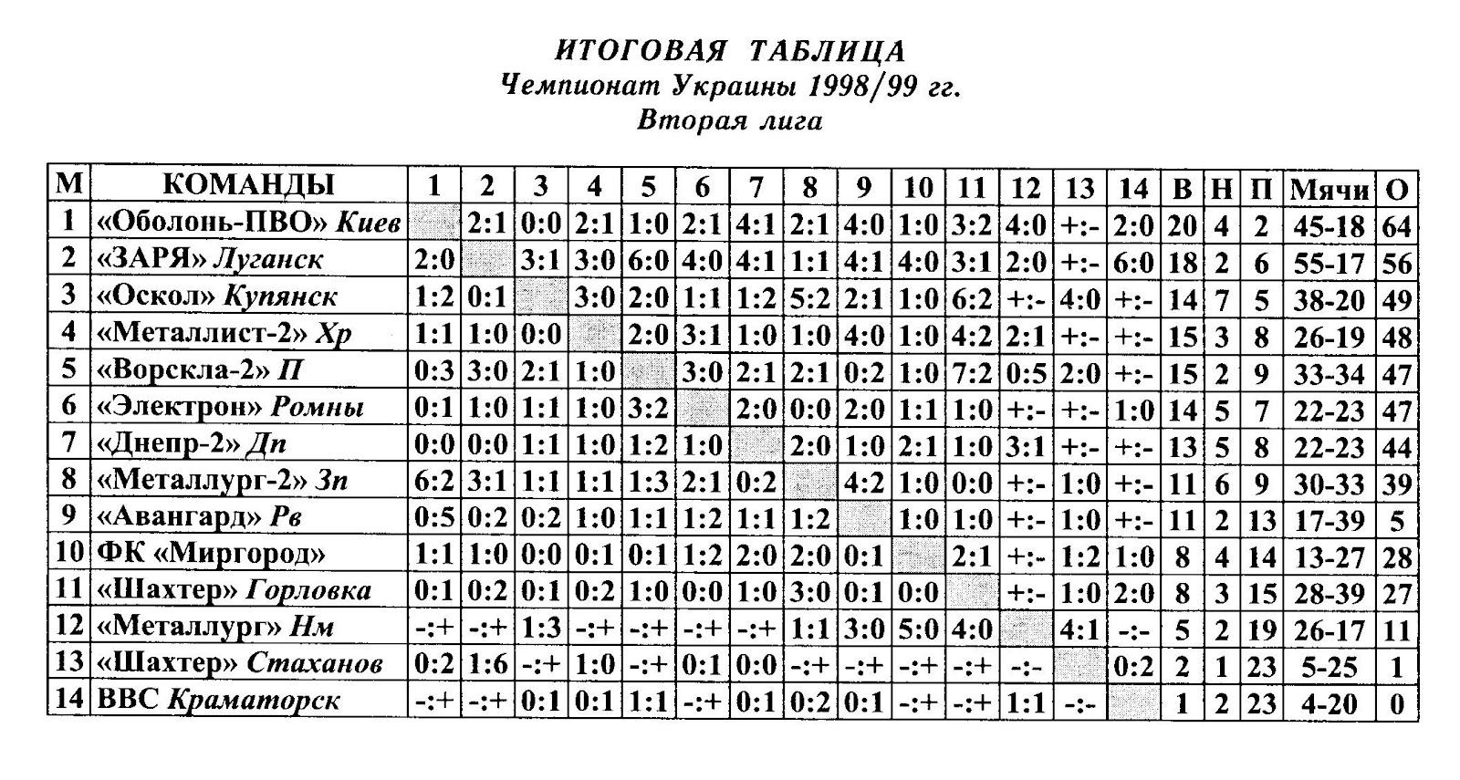 Турнирная таблица чемпионата украины по футболу 3 фотография