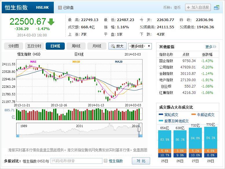 中国株コバンザメ投資 香港ハンセン指数20140303