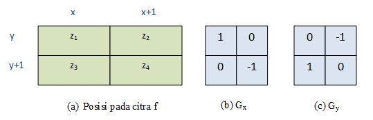 Segmentasi Citra : Deteksi Tepi Menggunakan Operator Roberts