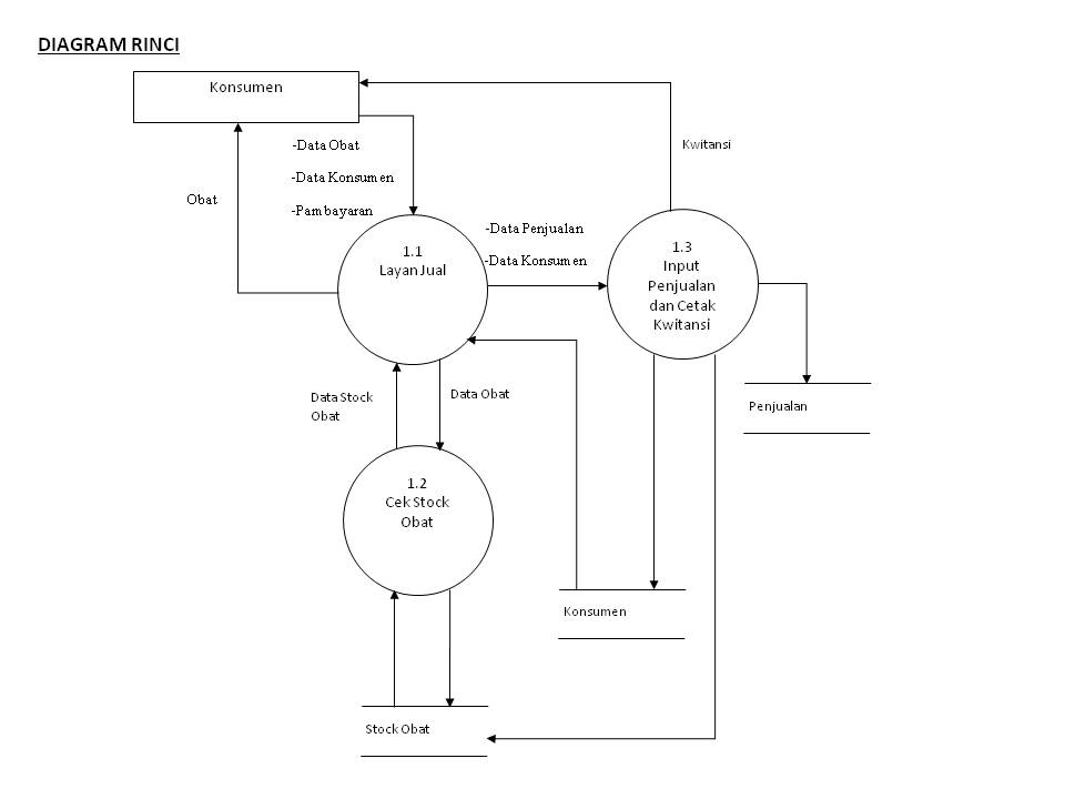 Rekayasa perangkat lunak dfd sistem informasi penjualan obat di dfd sistem informasi penjualan obat di apotik sumber waras ccuart Choice Image
