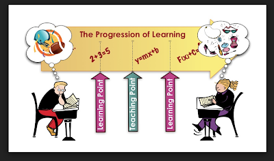 progression of learning