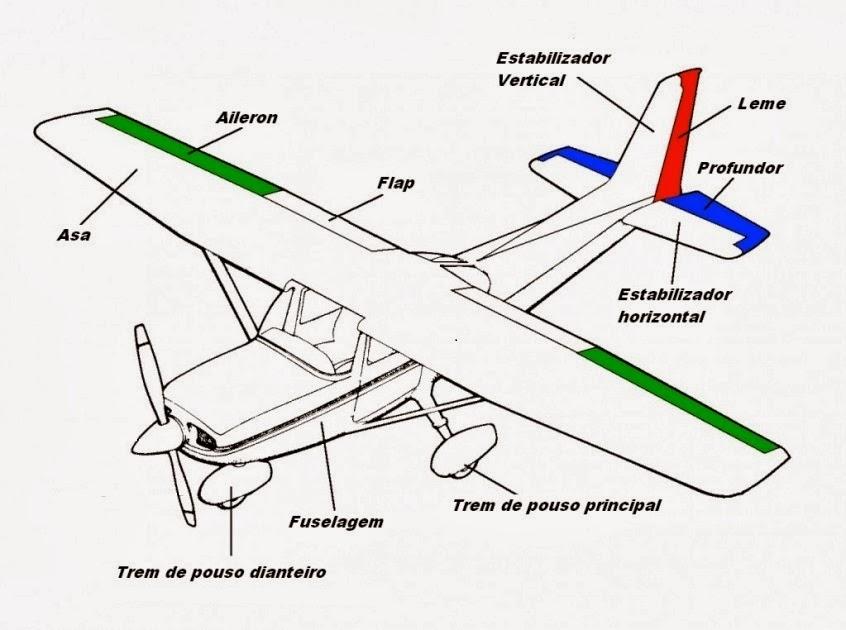 Partes de um avião