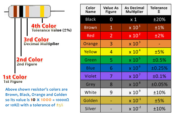 Download Download Resistor Color Code Calculator in addition 7C 7C  hirophysics   7CLabsheet 7Cresis Codes 7C6 Band as well Ohm Resistor Color Code furthermore Codigos De Colores also Resistor 1. on 2k resistor bands