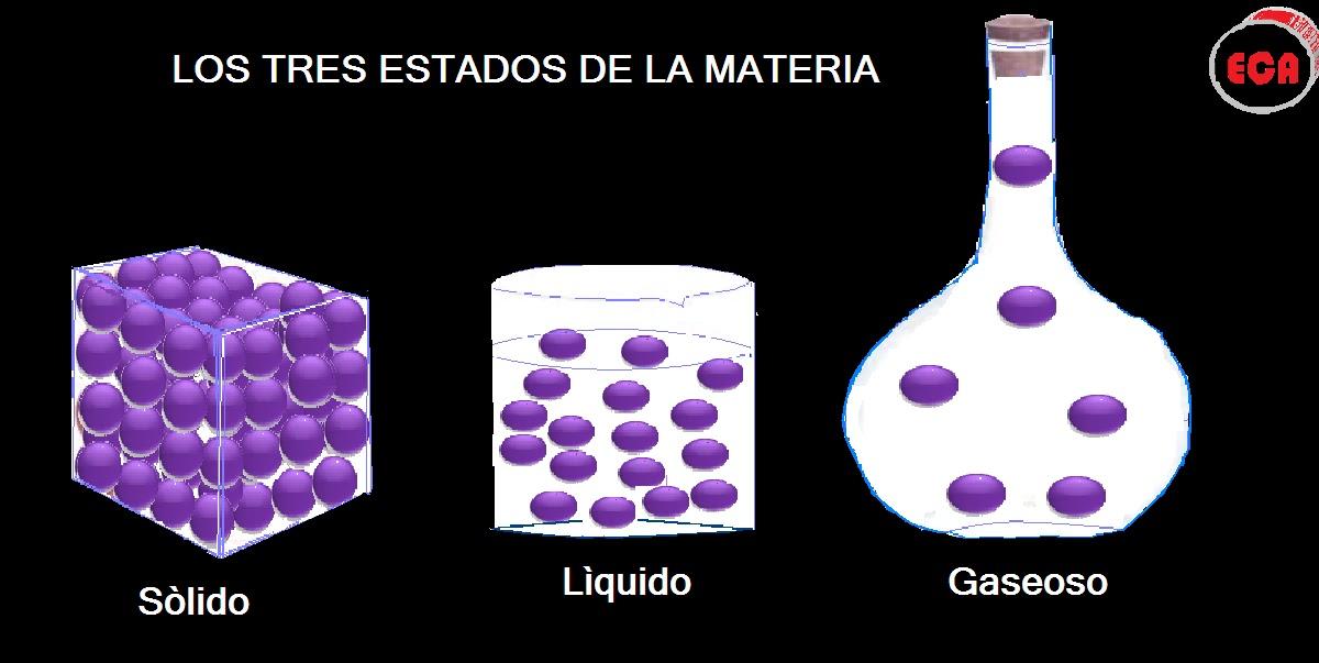 Qu mica eca ense anza media los estados de la materia for Modelo solido con guijarros