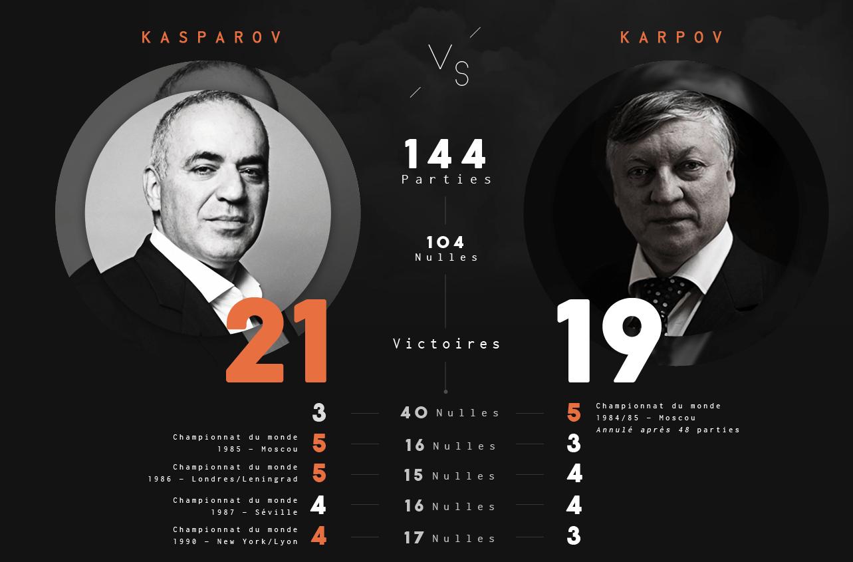Son score face à Karpov en parties classiques