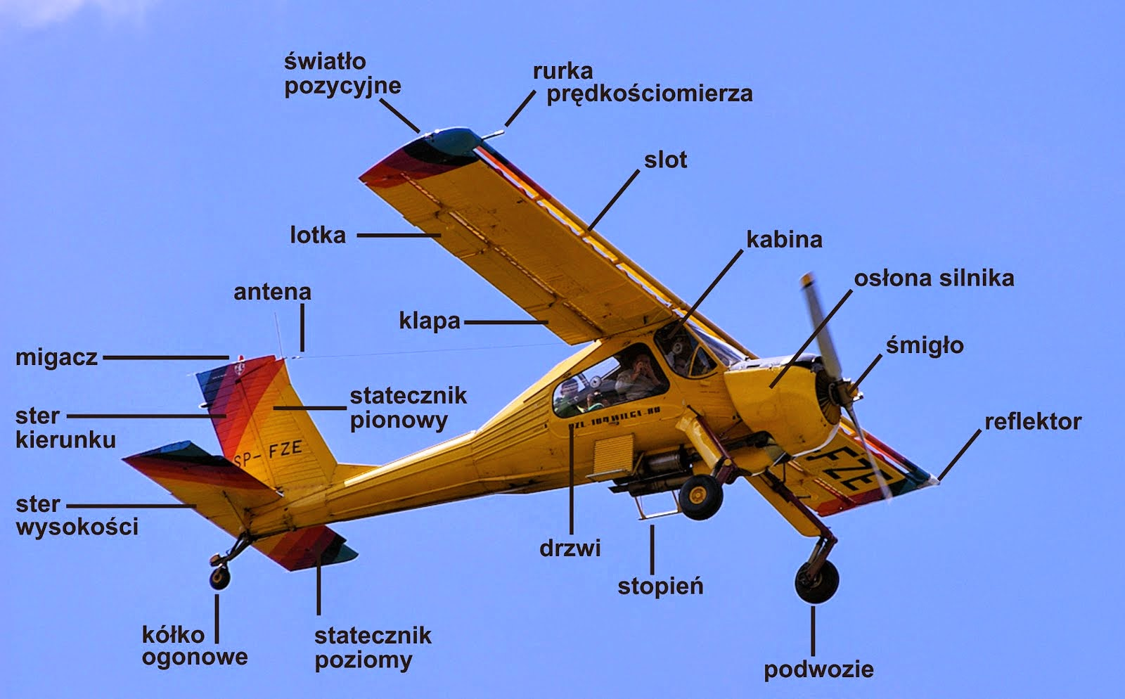 Ogólna budowa samolotu