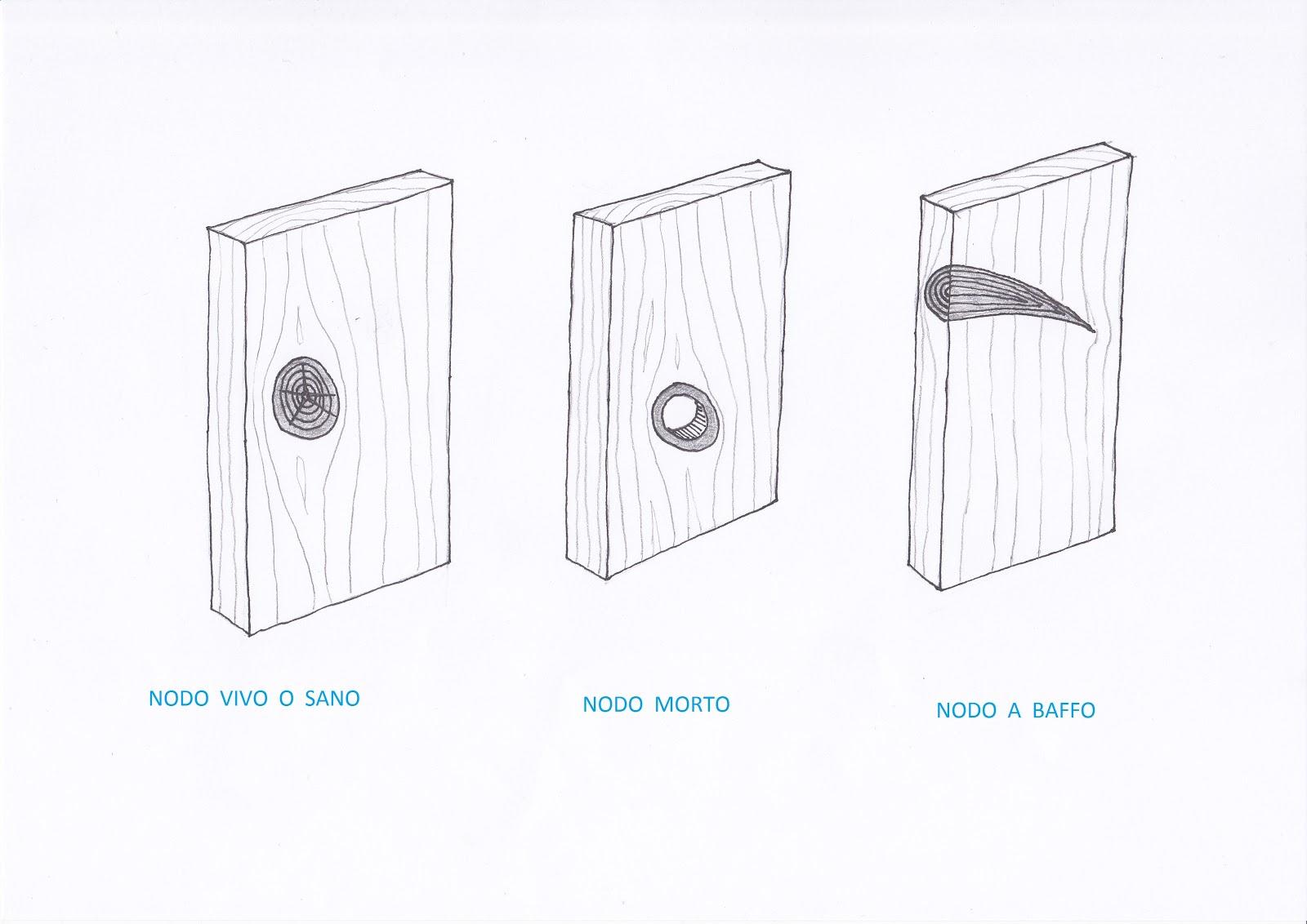 Costruiamo i mobili i difetti del legno - Tipi di legno per mobili ...