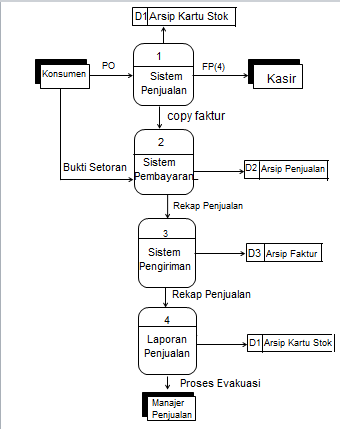 Apsi model perangkat lunak diagram nol ccuart Image collections