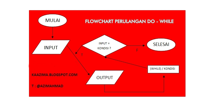Flowchart perulangan DO WHILE Java