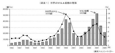 世界 M&A 推移 グラフ 金額