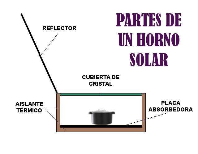 Horno solar for Planos de cocina solar