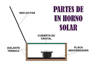 horno solar partes