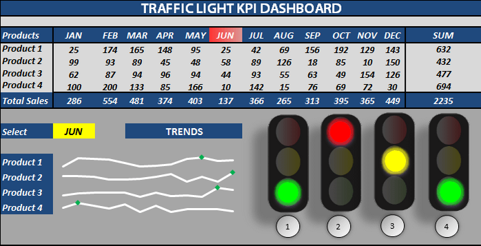 Raj Excel Excel Traffic Light Dashboard Templates Free Download - Performance metrics dashboard template