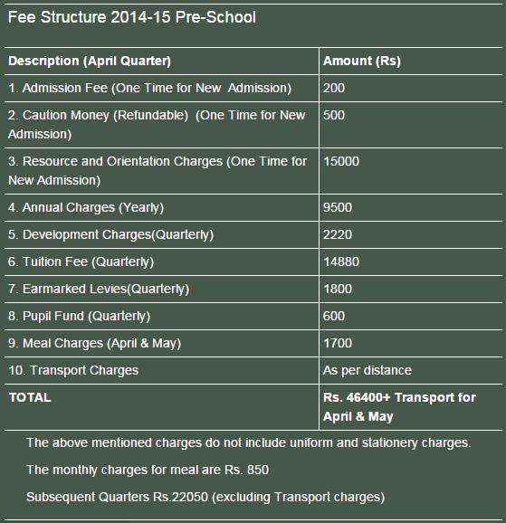 Fee Structure 2014-15 Pre-School Maxfort School Dwarka