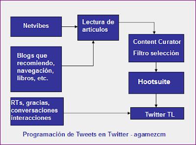 Programación y publicación tweets diarios en twitter con Hootsuite