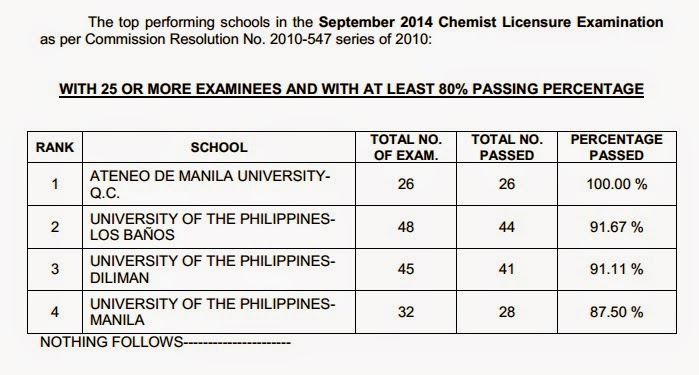 Top Performing Schools, Performance of Schools Chemist board exam September 2014