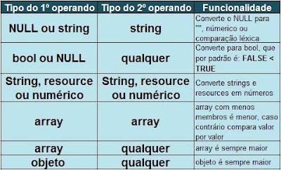 Tabela de regras para comparação
