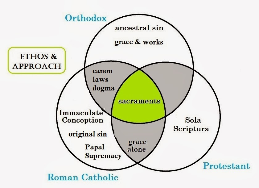 the differing views of protestantism and catholicism Comparing the beliefs of roman catholics and conservative protestants others view catholics as brothers in christ and engage in joint they differ from.