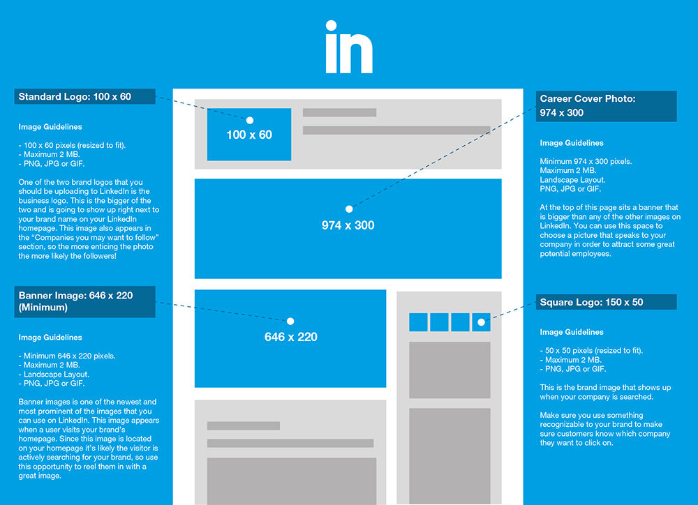 Social Media images size guide 2015