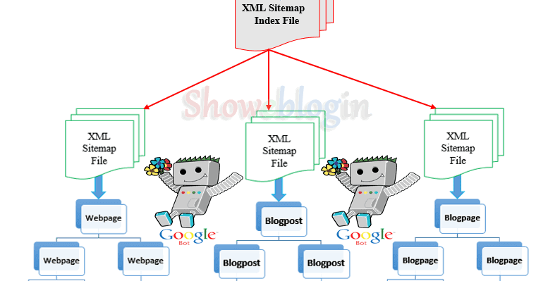 web development company bangalore the importance of a sitemap