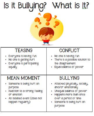 Bullying Vs Conflict Chart on anti bullying worksheets for ...