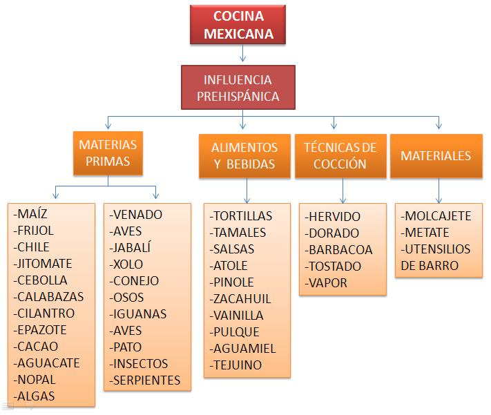 Gastronom a a libreta abierta i esquemas for Historia de la gastronomia pdf