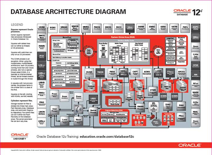 Attrayant I Want To Share The Below Picture , Describe Database 12c Architecture