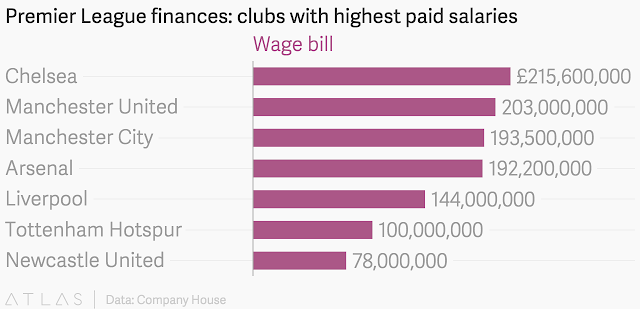 """top EPL clubs with highest salary payoffs"""""""