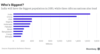 most populated country by 2050.