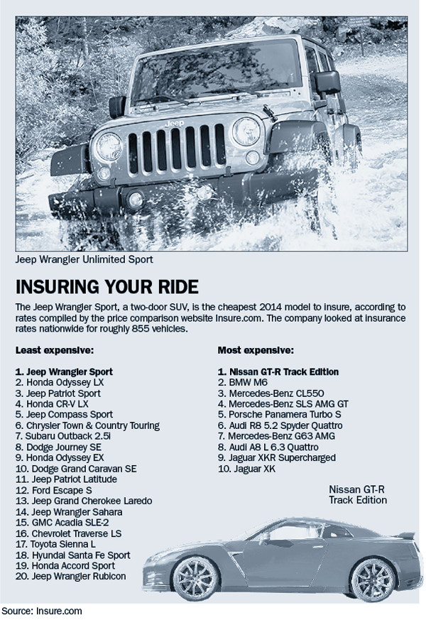 Highest and Lowest Insurance for 2014 Vehicle Model, 2014 car insurance, insurance, car insurance