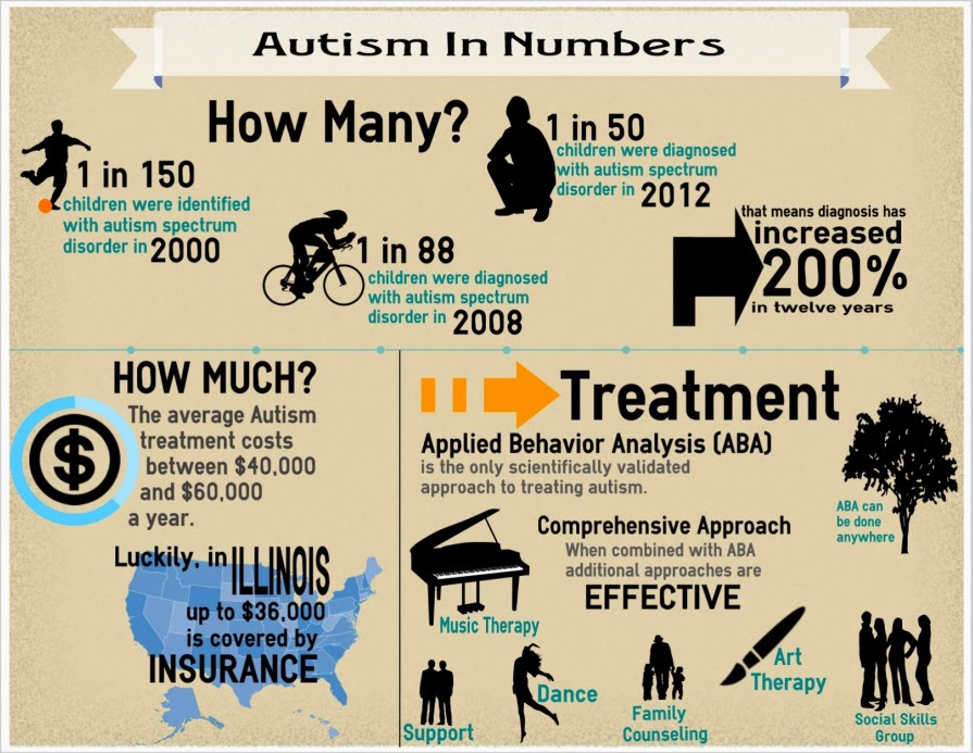 autism is treatable essay Autism is treatable autism is a challenging condition to understand and treat your doctor may have already explained the limitations of conventional medicines and may have asked you to start occupational, aba and speech therapy.