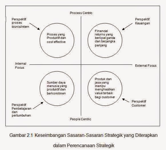 Contoh skripsi akuntansi implementasi balanced scorecard sebagai empat sasaran strategik yang perlu diwujudkan oleh perusahaan 1 financial returns yang berlipatganda dan berjangka panjang perspektif keuangan ccuart Choice Image