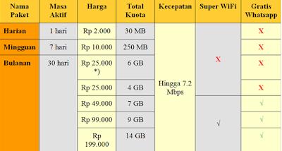 Daftar Paket Super Indosat