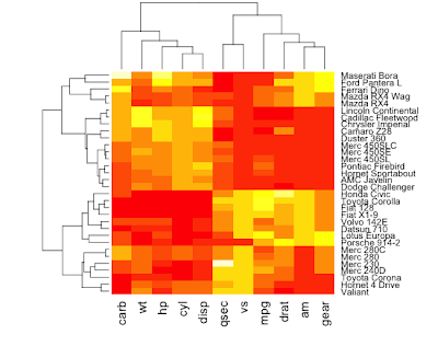 By Default Heatmap Clusters Both Rows And Columns It Then Reorders The Resulting Dendrograms According To Mean Setting Colv False Tells Not
