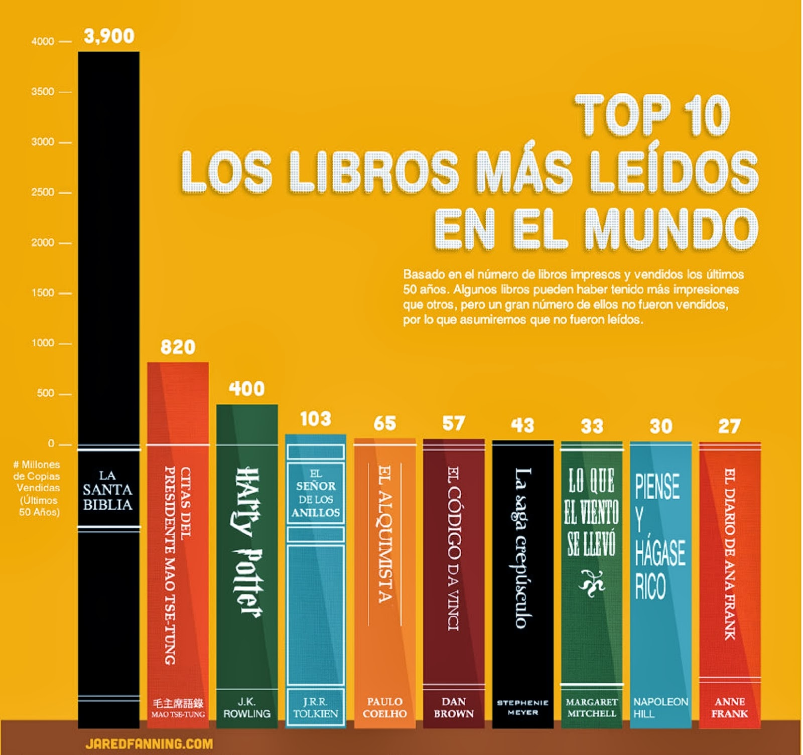 10 libros mas vendidos: