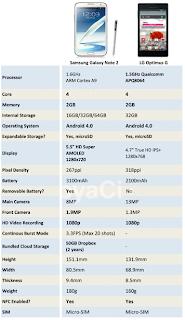 مقارنة بين سامسونج جالكسي نوت 2 وال جي أوبتمس جي Samsung Galaxy Note 2VS LG Optimus G